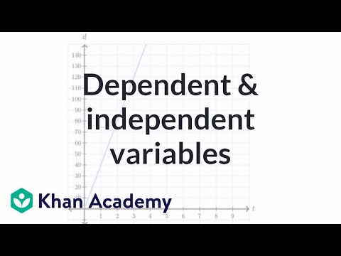 Dependent and independent variables exercise: express the graph as an equation | Khan Academy