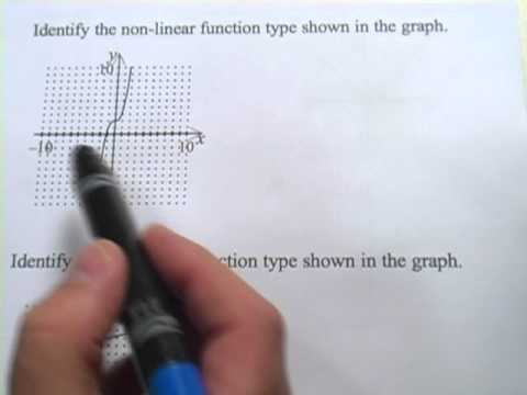 Graphs of Non-linear Functions