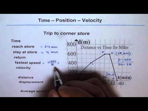 Displacement and Velocity From Distance Time Graph