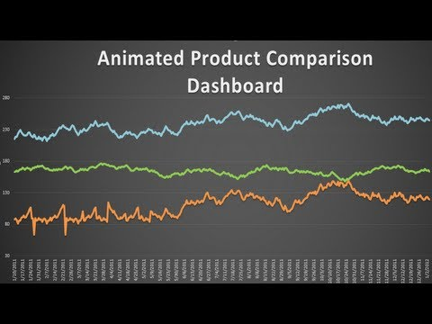 Creating Animated Excel Dashboard - Excel Dashboard Templates