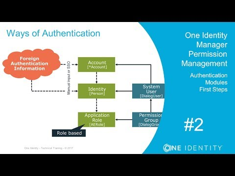 Identity Manager | Permission Management #2 | Authentication Modules - First steps