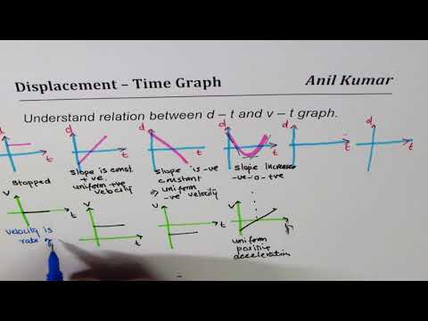 Position or displacement time and velocity time graph relation