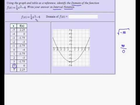 Finding Domain of a Quadratic Function