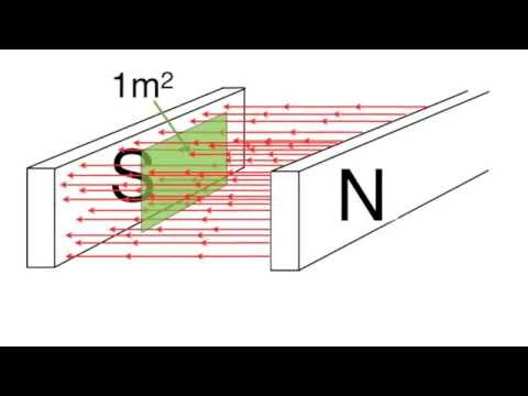 Magnetic flux and magnetic flux density for beginners: from fizzics.org