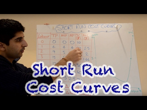 Y2/IB 3) Short Run Cost Curves - Marginal Cost and Average Cost
