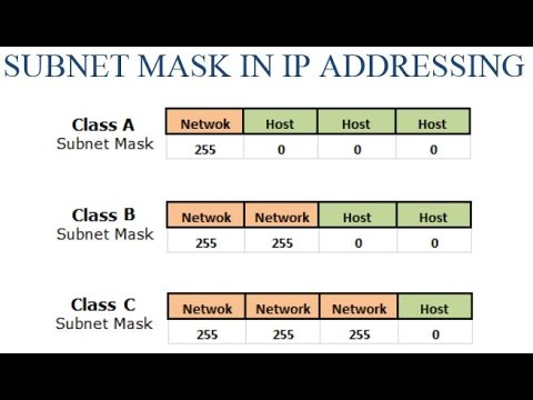 SUBNET MASK IN IP ADDRESSING