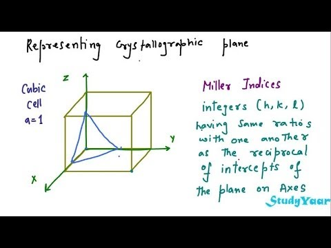 Crystal Planes - Miller Indices, Planes and Interplanar Distance