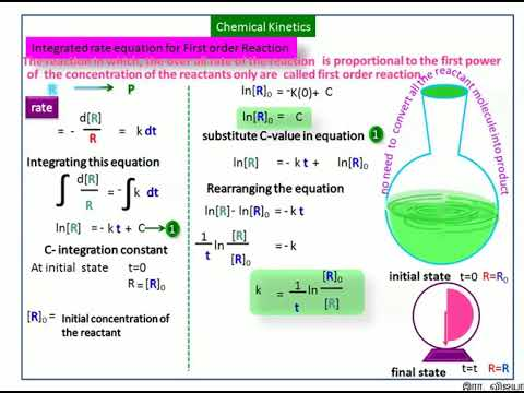Chemical Kinetics 8-Animated Integrated Rate Equation for First Order  .