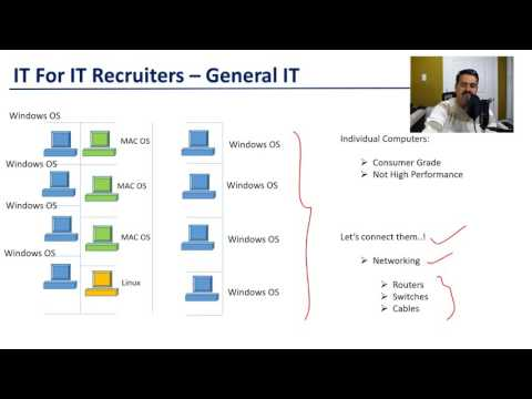 Recruiter Training - General IT Setup - IT For IT Recruiters