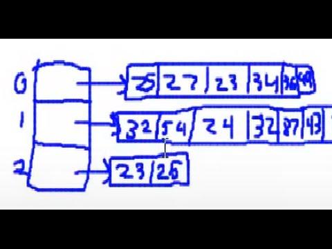 C# Jagged Array vs multidimensional Array