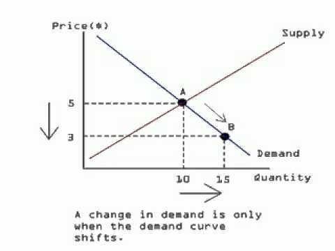 Principles of Economics - Quantity Demanded vs. Demand