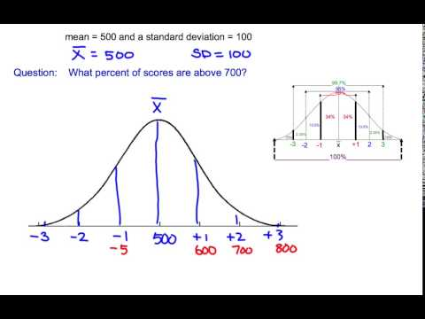 Normal Distribution Example SAT Score and Percentage
