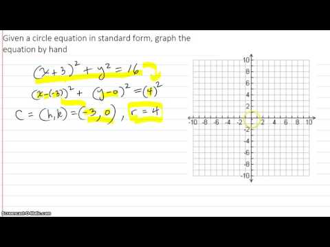 Given a circle equation in standard form, graph the equation