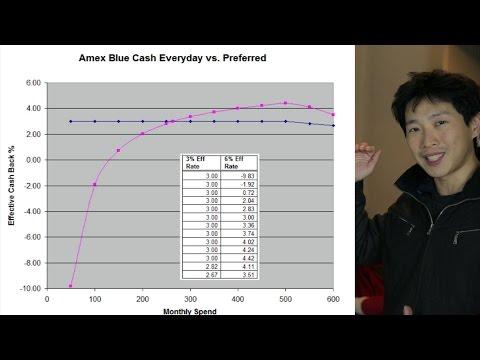 Amex Blue Cash Preferred vs Everyday Effective Cash Back on Groceries   BeatTheBush