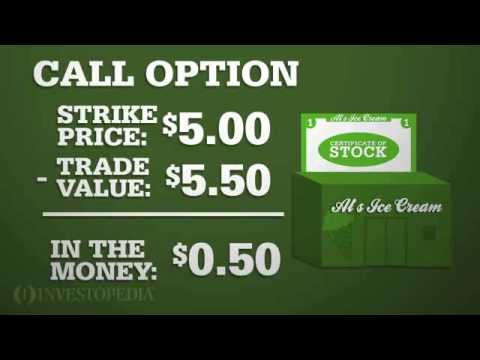 Investopedia Video: In The Money Options
