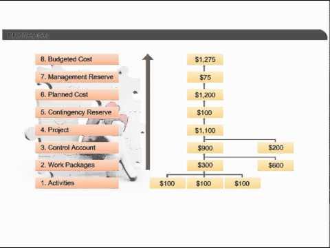 Risk Reserve | Project Risk Management | PMP Certification Training Courses Online