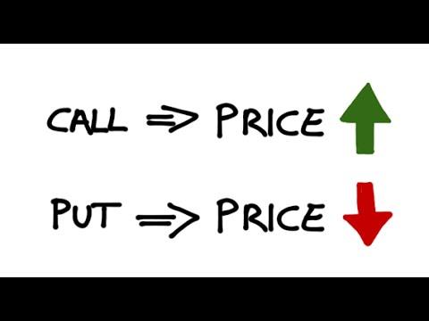 Call Options vs Put Options