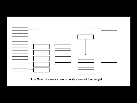 How To Create A Concert Tour Budget With Excel