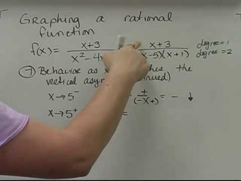Graphing Rational Functions #1, 2/2