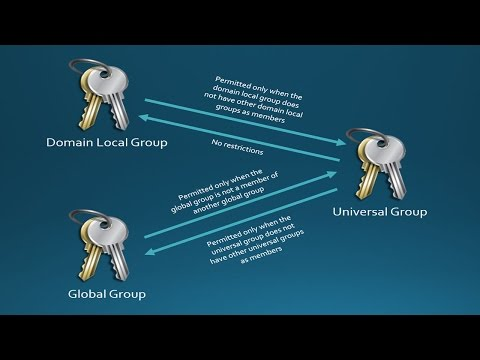 70-410 Objective 5.3 - Active Directory Group Conversion on Windows Server 2012 R2