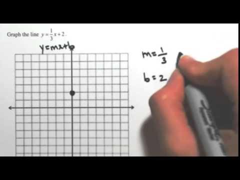 Slope-Intercept Equation of a Line
