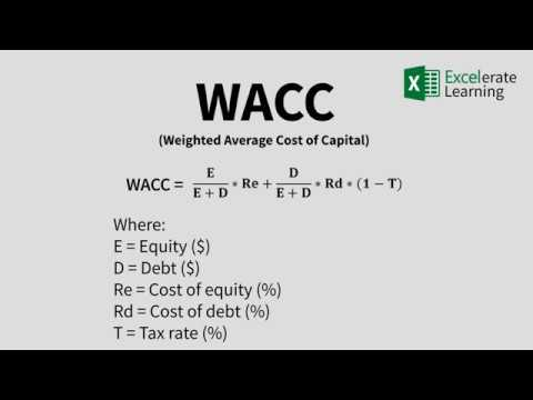 How To Calculate WACC in Excel + Template