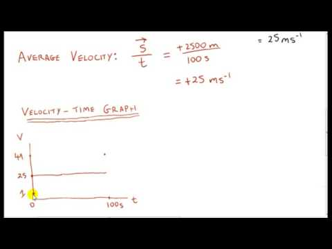 Linear Motion - Uniform (Constant) Acceleration and Velocity - Time Graph