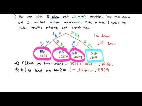 2.3 Tree Diagrams and Bayes Theorem