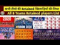 IPL 2020 List Of All Retained Players By Their All 8 Franchisee Befor IPL 2020 Auction