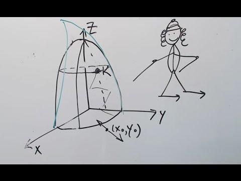 Khan Academy Video 2 (Gradient vs. Directional Derivative) #khanacademytalentsearch