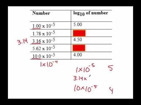 no calculator pH practice