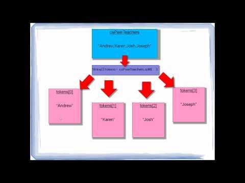 10-5 Tokenizing String Using the split method - Andrew