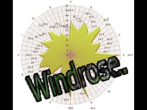 How to do windrose in Excel