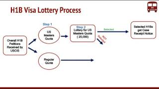 USCIS H1B 2020 News: Regular Cap Reached, Lottery - Summary
