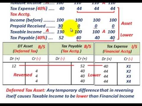 Deferred Tax Asset & Deferred Tax Liability (Basic Understanding, Tax Vs Financial Accounting)