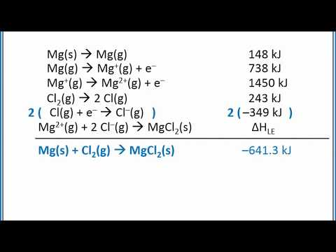 CHEMISTRY 101 - Born Haber Cyle and relative lattice energies