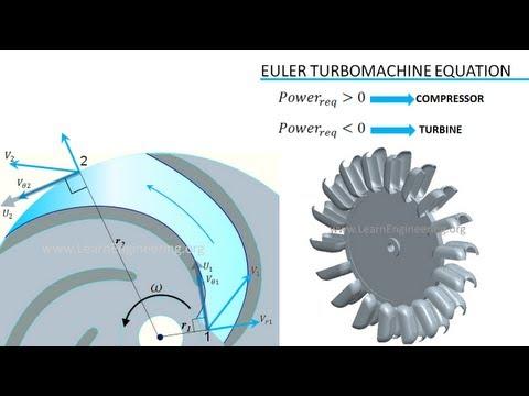 Turbomachinery | Fundamentals