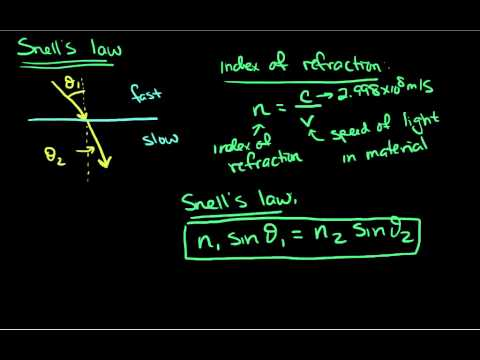 Snell's Law and Critical Angle