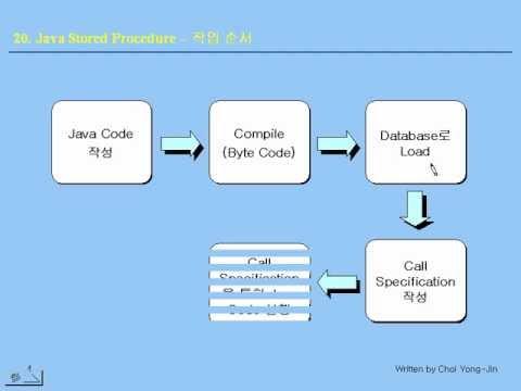 [오라클 기초 강좌] 20 - Java Stored Procedure - SQLJ, JDBC, CREATE FUNCTION