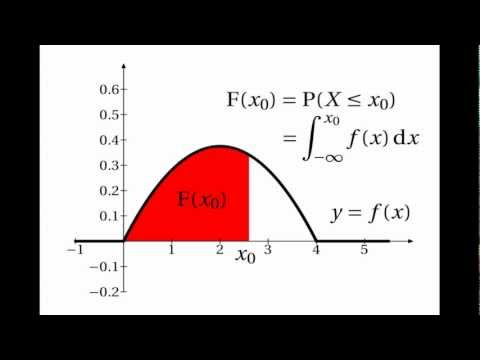 Continuous Random Variables: Cumulative Distribution Functions