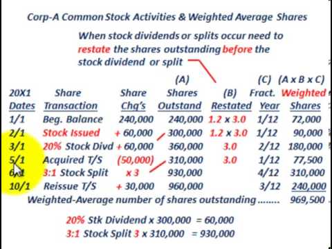 Weighted Average Shares Outstanding (Adjusted For Stock Dividend, Stock Split, Shares Issued)