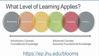 3.2 - How to Write Learning Objectives Using Bloom