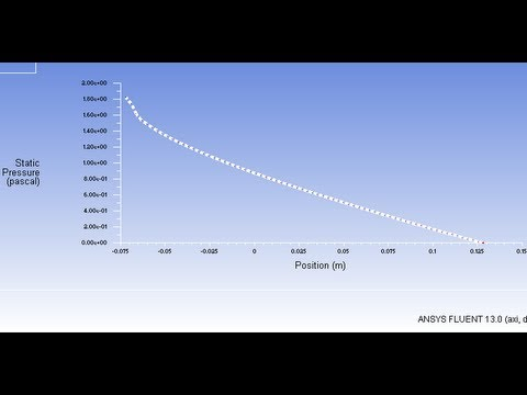 ANSYS Fluent: Laminar Pipe Flow: Result (Plot graphs)