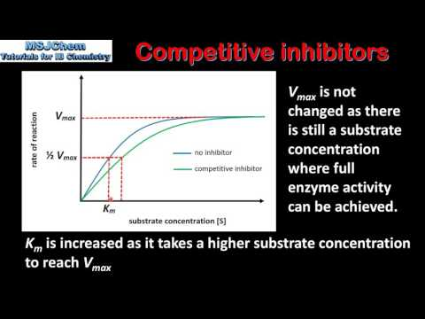 B.7 Competitive and non-competitive inhibitors (HL)