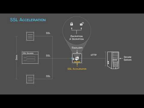 Solution: SSL Acceleration