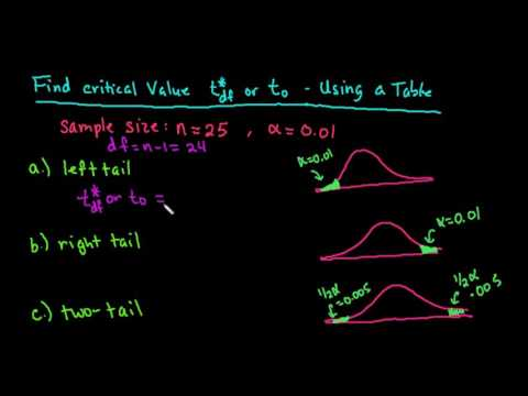 Finding Critical Value t Using a t-Table