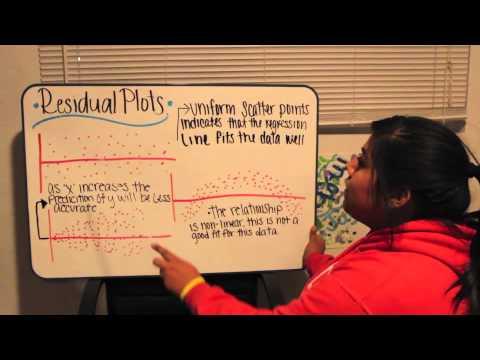 Monica's Lesson on Interpreting Residual Plots