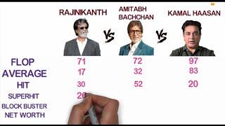 Rajnikanth Vs Amitabh Bachchan Vs Kamal Hasan Comparison Biography & Filmography 2018 Trending Video