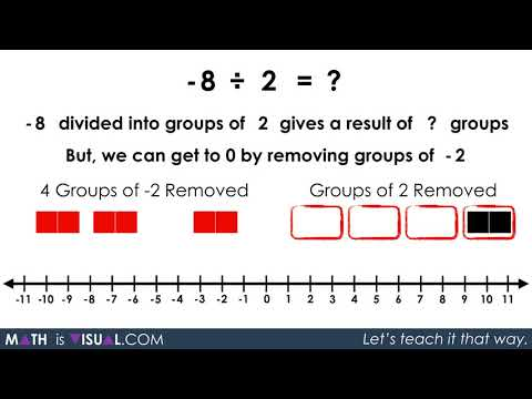 Visualizing Integer Division - Negative Divided by a Positive Concretely