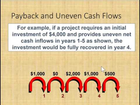 Payback period explained
